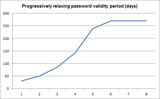 Graph showing password validity periods according to formulae described in this article, for a constant password strength score (example parameters: a=1.68, p=30)