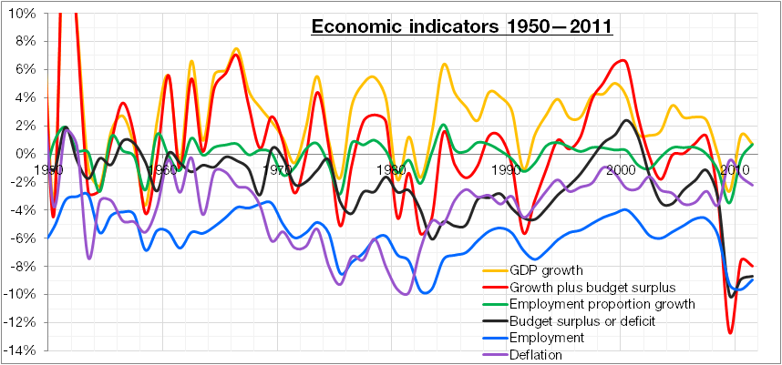 Colour-coded graph of various U.S. economic indicators 1950–2011