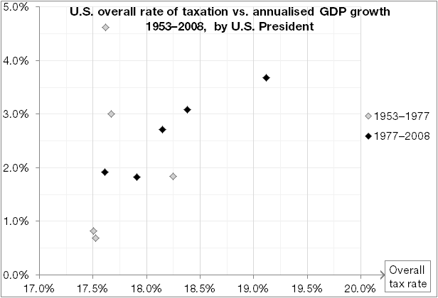 Scatter plots of average U.S. taxation levels against average U.S. GDP growth, grouped by U.S. President.