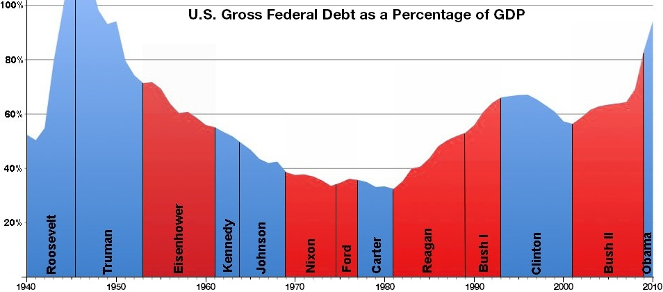 Graph from Wikipedia showing U.S. federal debt as a proportion of GDP by president