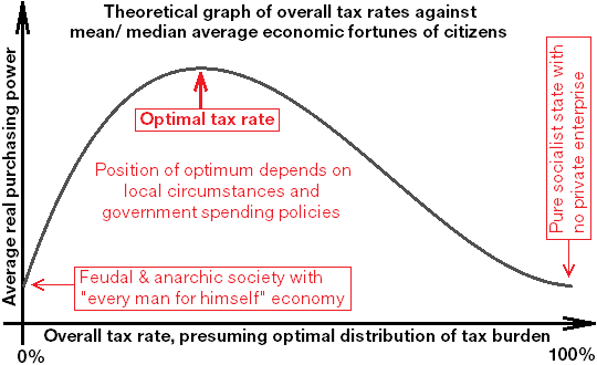 Theoretical graph of overall tax rates against mean/median average economic fortunes of citizens, with a curve showing an optimal tax rate for economic growth.